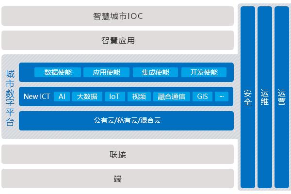华为智慧城市数字平台架构图