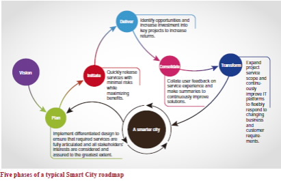 smart cities advantages of smart technological advancements in urban areas Smart grids are part of the development of a smart city, and smart  one of the  key areas that we have seen a lot of activity on has to do with mobility  in smart  city tech and benefit from lessons learned by smart city leaders.