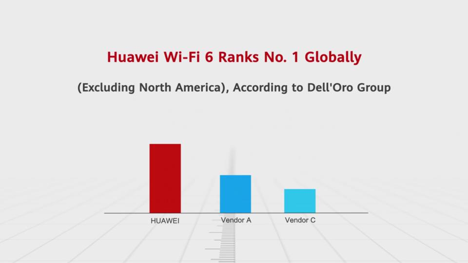 Huawei Wi-Fi 6 Ranks No. 1 Globally (Excluding North America) According to the Dell'Oro Group