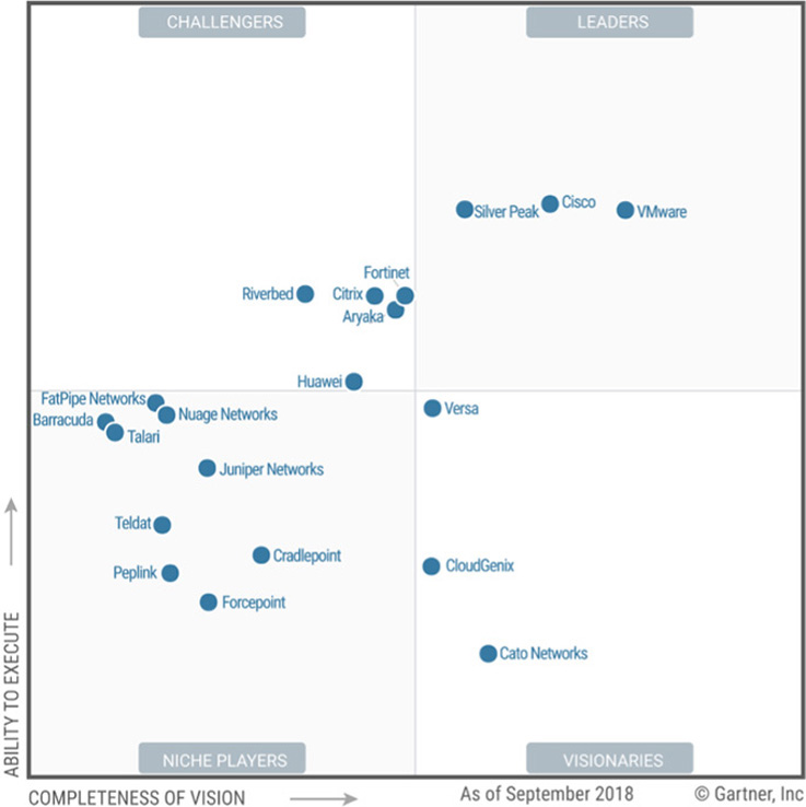 Huawei Intent Driven Sd Wan Named As Challenger In Gartner Magic Quadrant For Wan Edge Infrastructure